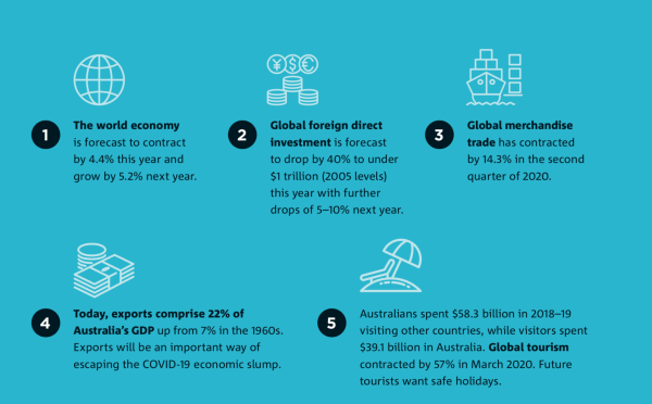 Austrade visual - infographic