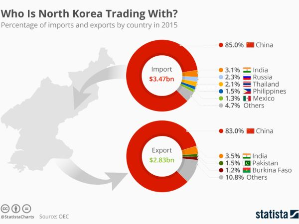 Who are north_korea_trading_partners_n
