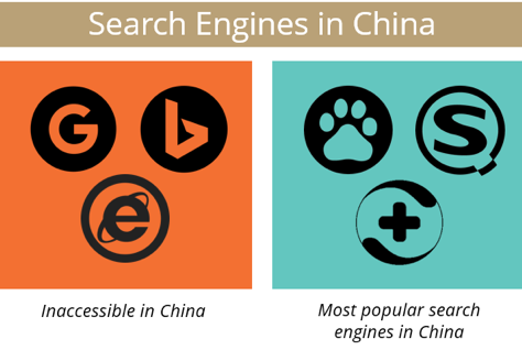 Social Engines in China